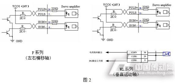 plc与伺服驱动器硬件接线