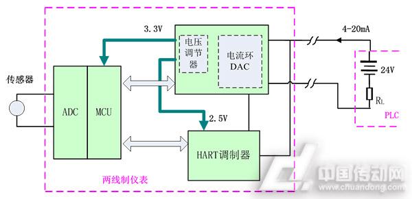 图一 图一的电路中,传感器的信号经过ADC转换成数字信号,再经MCU发送给电流环DAC及HART调制器,形成4-20mA的信号输出,电流环DAC从PLC输出的4-20mA总线上取电,经内置的电压调节器输出3.3V及2.5V,给MCU及HART调制器提供少量的电源。 图一的这种传输方式,两线制仪表与远端的PLC的接地电势存在电势差,从而引入共模干扰,这种干扰会引起4-20mA信号的传输误差,也会影响HART总线的正常通讯;如果共模干扰过大(超过了内部器件的共模电压允许范围),甚至造成两线制仪表内部的器件损