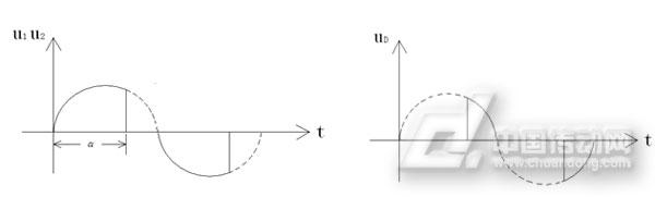 图2:开关变压器一次侧和二次测电压波形图3:电机端