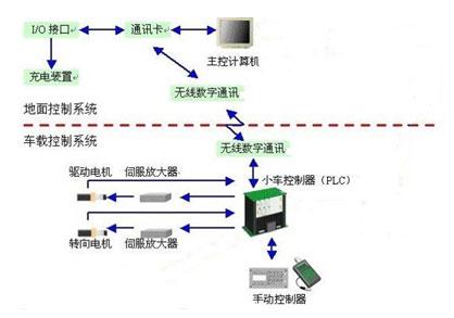 agv系统结构图如图1