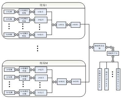 1硬件设计   电梯物联网中,传感层设备分为结点,中继器,网关,调试器及