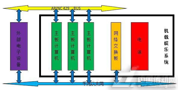 同时采用先进的电源管理技术,整机采用无风扇散热.