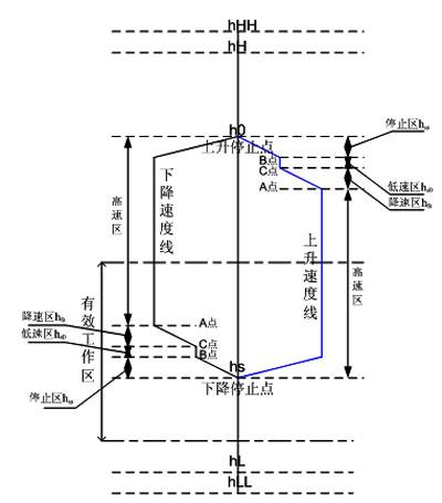 停位精度能保证误差 10mm;3)避免顶枪电机变频器往返运行,保护电机和