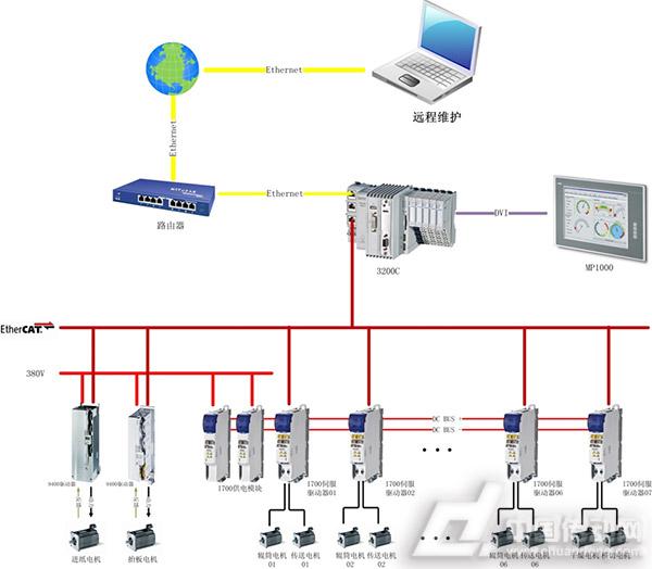 图2 全伺服控制系统结构图 3200C运动控制PLC是整个运动控制系统的核心,它包含了设备运行所需要的虚拟主轴控制、电子凸轮控制、相位同步控制等印刷所需要的核心控制功能。3200C与伺服9400、伺服驱动器i700通讯采用通讯速率高达100Mbps的通讯网EtherCAT。EtherCAT 是一种实时工业以太网技术,它充分地利用了以太网的全双工特性。除具备高速通讯速率外,使用EtherCAT作为总线使方案拓展更具灵活性,符合EtherCAT协议的设备均可拓展到此系统结构上。3200C则通过EtherCA