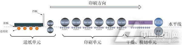 瓦楞纸印刷设备主体结构示意图