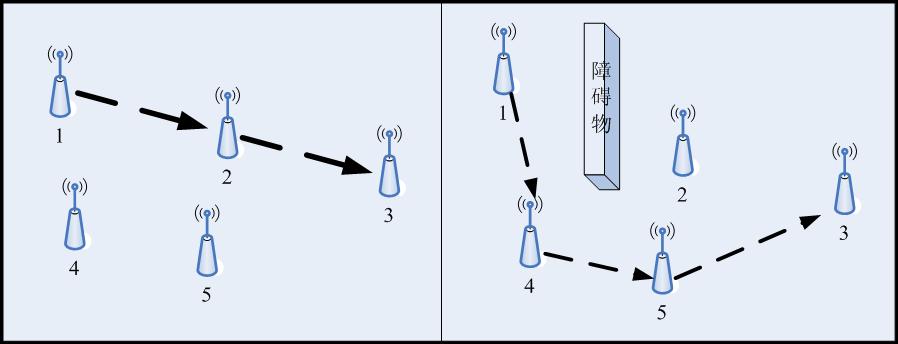中国传动网 技术文章 专业论文    wen网络采用网络网结构,数据包在点