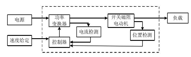开关磁阻电机调速系统主要由SRM、功率变换器、控制器、检测器等四部分构成[3]。SRD通常为稳速系统,在速度给定的情况下,工作在某个确定的受控速度点。SRD的可控因素很多,调速方法灵活,但若要实现SRD宽范围内无级调速及较高的抗干扰能力,就必须应用反馈控制技术,通常是将速度变量作为反馈,从而构成按偏差调节的闭环系统。SRD不仅是高度非线性的,而且对不同的控制方式,还是变结构的,这给系统整体控制性能分析带来了很大的困难[8],为了保证系统的动态品质始终优良,固定参数的PID调节器是无法满足要求,往往还必须根