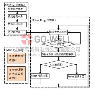 一部分是三菱plc控制器中的main plc程序控制系统,另外是keba控制器中