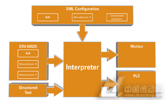 圖3 X20的軟件系統框架
