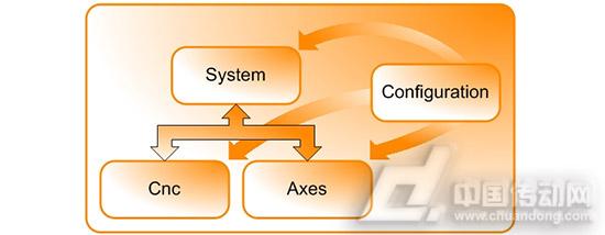 系統軟件框架