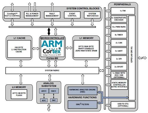 电器公司结构框架图