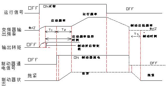 四、 总结及系统优势 该方案在现场使用中,取得了效率高、故障率低等非常好的效果,得到客户的一致认可。总结方案优势如下: 1. V560系列超强启动力矩,保证低频松闸和抱闸不溜钩,并配合优异的逻辑时序,使得系统简单,可靠。 2. V560宽电压输入,能满足恶劣的电源环境要求。 3.