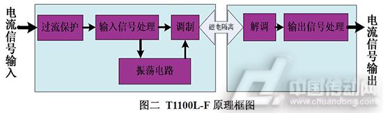 T1100L-F的原理框图介绍
