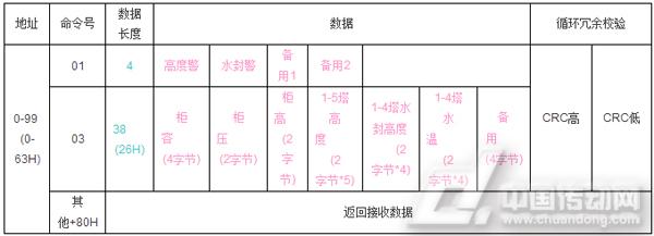 [低8位] [读取的寄存器数高8位] [低8位] [crc校验的高8位] [crc校验