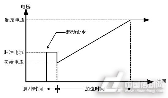 图2、电压斜坡起动 如图2所示,通过设定加在电机定子上的初始电压及加速时间,来调节电机定子上的电压上升率,进而调节电机的起动。这种方式为电压开环控制,初始电流不受限制,适用于工况比较简单的场合。根据电机负载情况调节初始电压,根据起动速度要求调节加速时间。 限流起动 设定电机电流从初始设定电流到最大电流线性增加,通过设定加速时间的长短来调节电流增加速度。原理如图3所示: