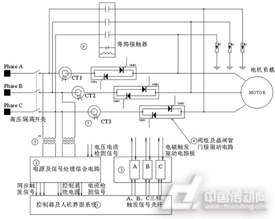 图1、高压软起动装置系统组成 控制器及人机界面控制系统,包括控制器及后台显示设备上的各种信号输入及显示,是高压软起动装置的控制输入端口和系统运行状态显示终端。控制系统电源由高压隔离变压器从高压主回路取得或采用厂用220V交流电源提供,采用高压隔离变压器及高压光纤将其与其它高压部分隔离。 电源及信号综合处理电路,对主电路采集的电压电流信号进行初步处理后提供给控制器。 晶闸管阀组电磁触发电路,触发信号通过光纤由1提供,采用电磁触发方式,每相提供两根触发光纤。阀组触发电源为220V交流,可从厂用220V低压交