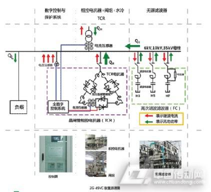 滤波电容器组由滤波电抗器和电力电容器构成