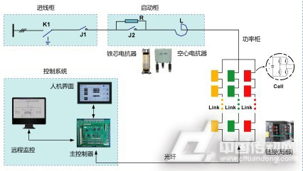 智光zg-dsvg高压动态无功补偿装置