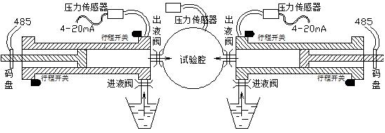 图3 双缸串联恒压模式 3)双缸串联恒流模式。以A泵先启动为例,A泵出口阀打开并进泵,B泵实时跟踪A泵压力。当A泵运行至离上限位还有10mm时开始换泵,B泵出口阀打开,A泵开始减速,B泵同时加速。A泵速度为零时,B泵达到设定值,此时关闭A泵出口阀,A泵退泵,A泵压力为零时打开A泵吸口阀(A泵退泵速度要大于B泵进泵速度)。A泵退至下限位停泵,等待10秒钟关闭A泵吸口阀,然后A泵开始跟踪B泵压力(要确保在完成这一过程时B泵未到上限位)。当B泵运行至离上限位还有10mm时,开始换泵,过程同A泵切换到B泵一样。