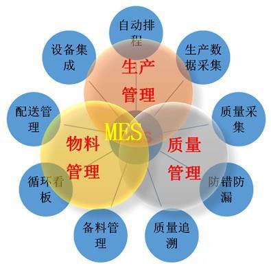 新闻首页 行业动态  二,项目解决方案蓝图介绍   图1可以看到mes主要