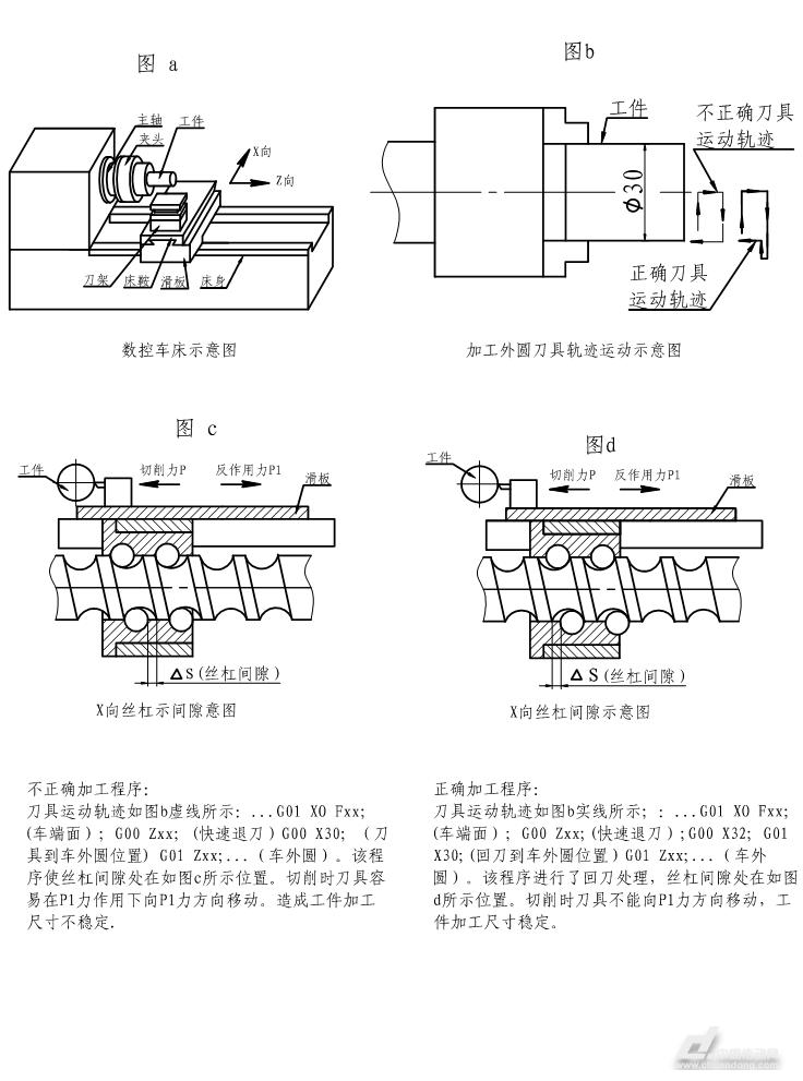1.轴类零件在加工过程中出现椭圆现象(一般较高精度的数控车床椭圆度正常小于0.004mm)。出现这种现象,问题主要原因一般都在车床主轴部分。(1).因主轴轴承游隙过大,主轴产生晃动所致。解决方案:检查主轴轴承由于长期使用而磨损,轴承间隙过大。或轴承损坏。另检查主轴轴承锁紧螺母是否松动,导致轴承间隙变大。找出原因,针对问题进行解决。(2)工件没有被夹紧产生晃动,特别是气动夹头和液压夹头因压力不足,容易使加工件出现椭圆现象。(3)手动卡盘夹持工件部分有锥度,也常导致工件松动产生加工件椭圆。 2.