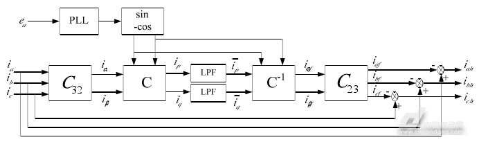 在硬件电路实现上,p,q方法需要10个乘法器和2个除法器,而ip,iq方法只