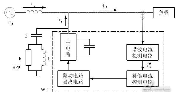 其中,谐波电流检测电路的核心是检测出补偿对象电流中的谐波电流分量.