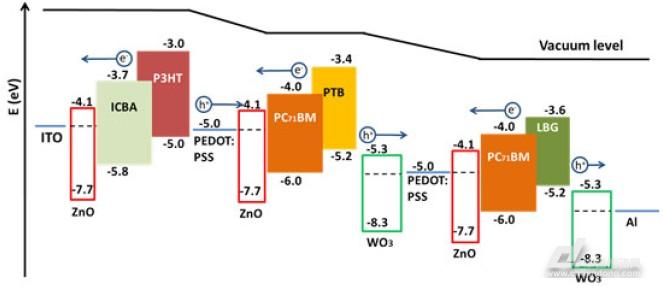 高效三结聚合物太阳能电池的设计创造新记录
