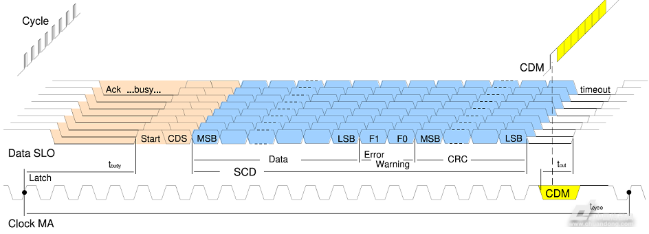 MDX61B0022-5A3-4-0T通信过程可以描述为如下几个状态的切换:IDLE(空闲),StartFrame(帧开始),Tranmission(发送),Timeout(超时)。 IDLE,空闲状态;BiSS通信空闲,MA,SL保存常高。 StartFrame,开始帧通信:MA发送时钟,在MA*个上升沿,Slave锁存传感器状态。在MA第二个上升沿,编码器将SL拉低,用于应答Master的通信请求。 MDX61B0022-5A3-4-0T理想状态下,SL拉低与MA第二上升沿的时延很小,在实际系统中,