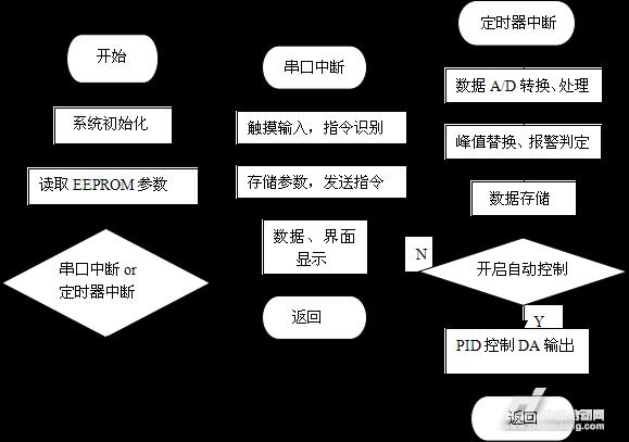 摘要:混砂车是压裂作业中的重要组成部分,其液位的控制是混砂车系统的核心,本文介绍了stm32微控制器为控制核心,触摸屏输入系统参数,采集、分析、处理数据进而对液位进行PID自动控制的设计过程,包括硬件电路设计、触摸屏设计和软件编程,有一定的实际意义。 关键词:stm32;混砂车;液位控制 1引言 混砂车主要用于加砂压裂作业中,将液体(可以是清水、基液等)和支撑剂(石英砂或陶粒)、添加剂(固体或液体)按一定比例均匀混合,把不同砂比、不同黏度的压裂液以一定压力送向施工中的压裂车(组)。在混砂车中,混合罐液位自