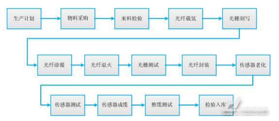 (2)解调仪生产及工艺流程图