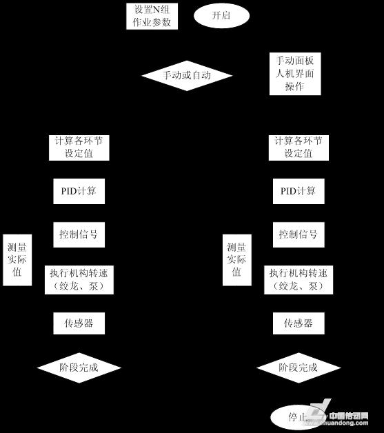 图4系统整体设计结构图