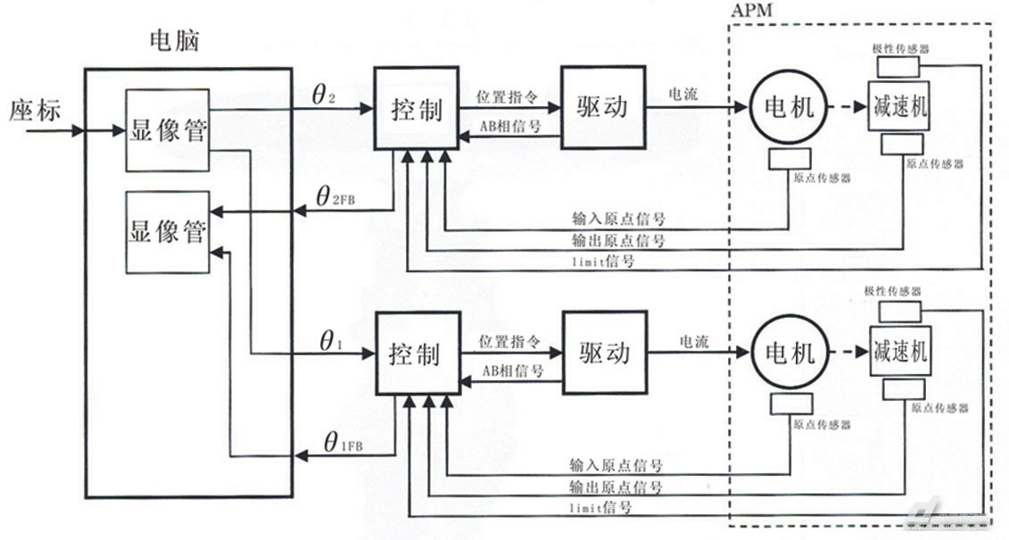 2往复运动气缸设计   为了在轴中心通过天线传送用的线缆,将大口径的图片