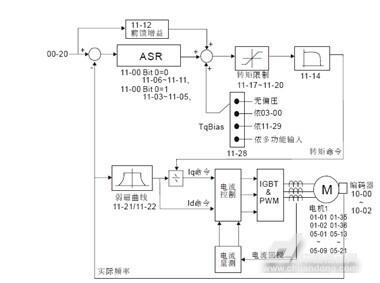 focpg模式(速度闭环矢量模式)控制框图