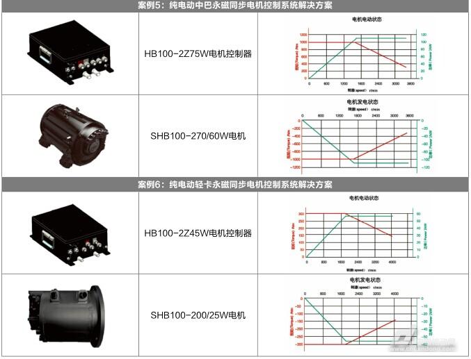 吉泰科,打造新能源汽车电机控制系统解决方案专家 ——专访深圳吉泰科