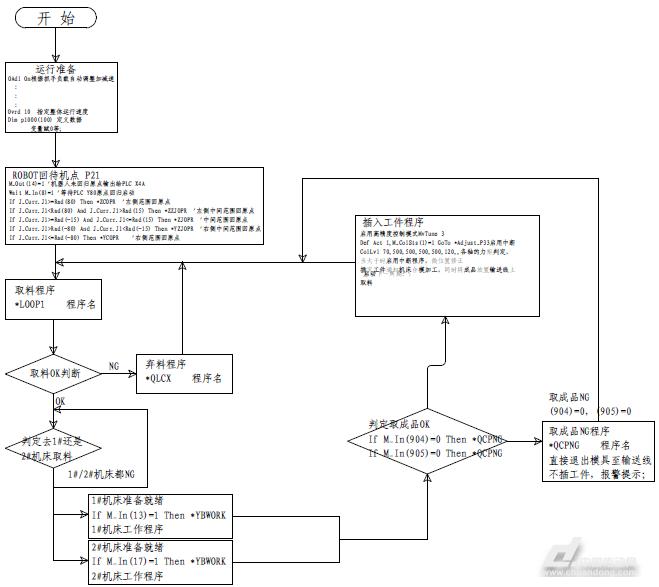 应用案例 三菱工业机器人在注塑机上下料的应用    与plc梯形图程序不