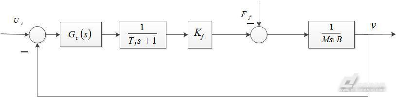 由式(12)、式(13),可得到永磁同步直线电机的模型框图,如下图1所示。  图1永磁同步直线电机模型方框图 分析电流环控制,其结构为一个带有电流负反馈的功放驱动级,而在实际应用中,与电机相配套的驱动器内部含有这样一个具有电流负反馈功放驱动电路。如图2.6所示的模型,带有电流反馈功放级的电机模型方框图。其中 为给定电流控制信号,电流环中的ACR(Automaticcurrentregulator)的参数在驱动器设计时就已经确定好,一般是不可调节的。其功放驱动级相当于一个电流源,电机的电枢电流 直接由功放级