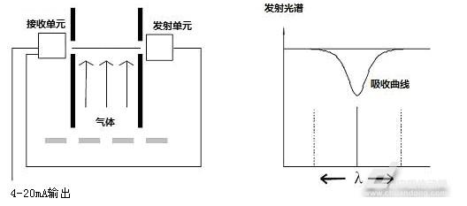 西门子sitrans sl激光分析仪在电捕焦油器出口的应用