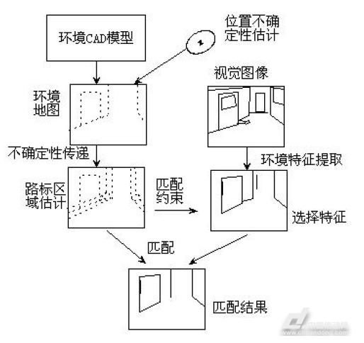 技术文章 专业论文    结构化条件下机器视觉导航比较有代表性的工作