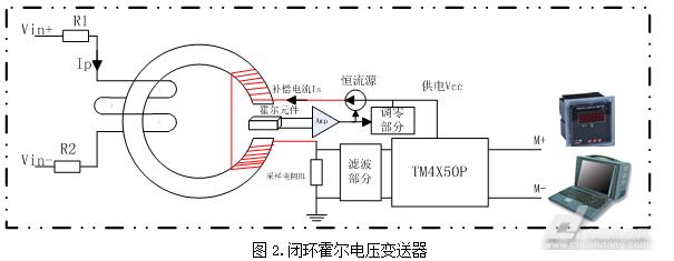 一、引言 近年来,新一代功率半导体器件大量进入电力电子、交流变频调速、直流变频以及逆变装置等领域。原有的电压、电流检测器件已不适合此应用场合,如分流器无法进行隔离测量,互感器只适合于测量交流场合,并且有精度、带宽不高等原因。霍尔电流电压变送器模块,是近十几年逐渐发展起来的测量控制电流、电压的新一代工业用电量传感器,弥补直流高压大电流以及瞬变电流电压等需求的高性能电检测元件的空白。 二、霍尔变送器的构成 霍尔传感器是利用霍尔原理制作出的传感器件,即利用原边电流Ip产生的磁通量聚集在磁路中,由霍尔器件检测出霍