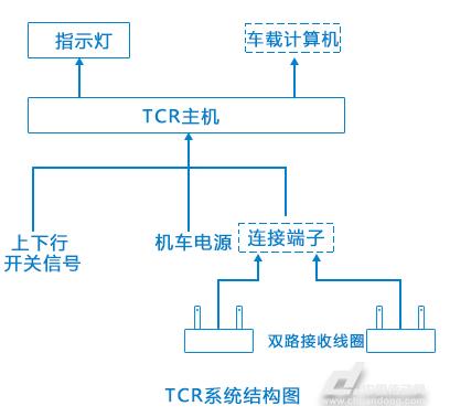 金升阳电源模块在轨道电路读取器系统中的应用