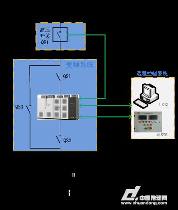 汇川技术hd93系列8mva高压变频器在电励磁同步电机上的应用