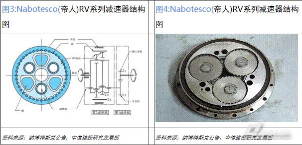 谐波减速器由三部分组成:谐波发生器