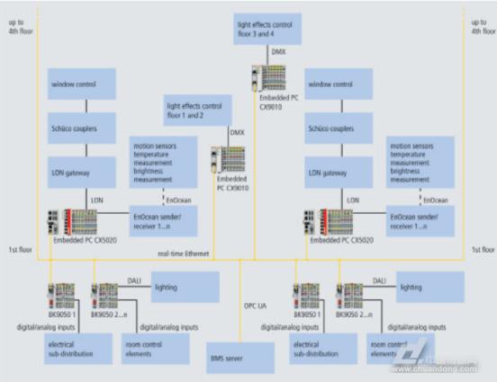 楼层的自动化系统拓扑结构