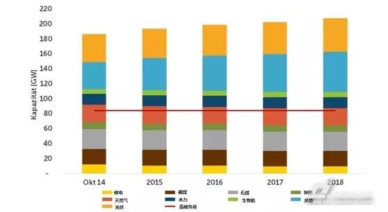 """5月4日,德国联邦经济与能源部发布了题为""""2015年电力市场专题研究""""报告,大加赞扬了自2013年德国施行智能电网2.0行动方针以来可再生能源市场取得的丰硕成果。报告中称:目前结果证明,智能电网2.0无疑是德国能源转型迈进的正确一步,可再生能源市场不但经受住了考验,稍微调整后还将迎来更强劲的发展。德国经济与能源部国务秘书RainerBaake表示:""""此次调研结果明确的证实了智能电网2."""