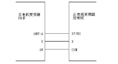 一、目的 掌握脉冲跟随的接线和调试方法、PG卡选型和接线。 二、接线方法 主回路接线方法:R、S、T接三相输入电源;U、V、W接电机线。 控制回路接线方法: 主变频器的PG卡的OUTA或者OUTB接从变频器的控制板的X7端子; 主变频器的PG卡的Y1端子接从变频器的控制板的X1端子; 主变频器的PG卡的0V端子接从变频器的控制板的COM端子;  图1 主机从机接线图 三、主机参数设置 1、参数旋转自学习,详情请看参数自学习调试指导; 2、设置P0.