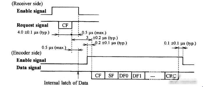 摘要:本文简要讲述了多摩川串行绝对值编码器的特点及数据通讯采用AU5561、可编程FPGA及采用微控制器高速串口的实现编码器数据通讯的三种方案。 多摩川绝对值编码器: 日本多摩川(TAMAGAWA)精机株式会社成立与1938年。多摩川属于技术立足与地域立足型企业,会社成立70多年来作为精密机械和多种检测机械工具与传感器制造商,从航空、宇宙、国防工业、到电机传感器等民用工业设备,其一直保持世界领先的地位。 在编码器领域,多摩川有40多年的制造研究历史,其超精密的角度检测仪,角度计测分解能够达到0.