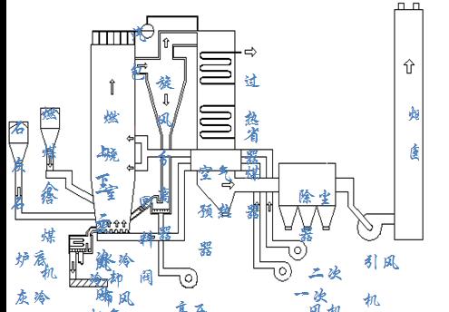 600mw级火力发电机组丛书