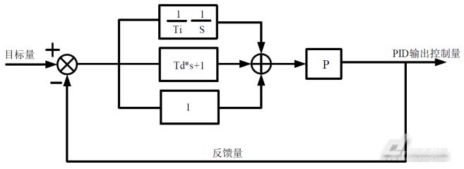 通过被控量的反馈信号与目标量信号的差量进行比例,积分,微分运算,来
