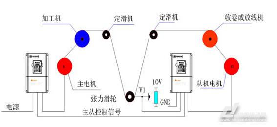 高速细线伸线机在其整个工作过程中,其工艺要求主要是为了保持张力恒定的收卷。尤其在高速运行及重盘收卷时,对变频器的加减速同步控制及减速停车时由于收卷轮的惯性的控制要求较高。经过调试运行,ACI系列变频器在加减速运行、高速运行、停车制动过程中均满足用户工艺要求。
